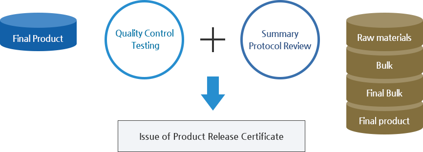 Issue of Product Release Certificate